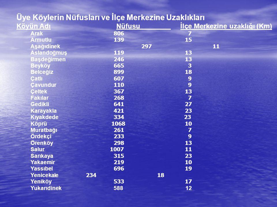İçme Suyu İlçemize bağlı 25 köyün tamamında içme suyu vardır.