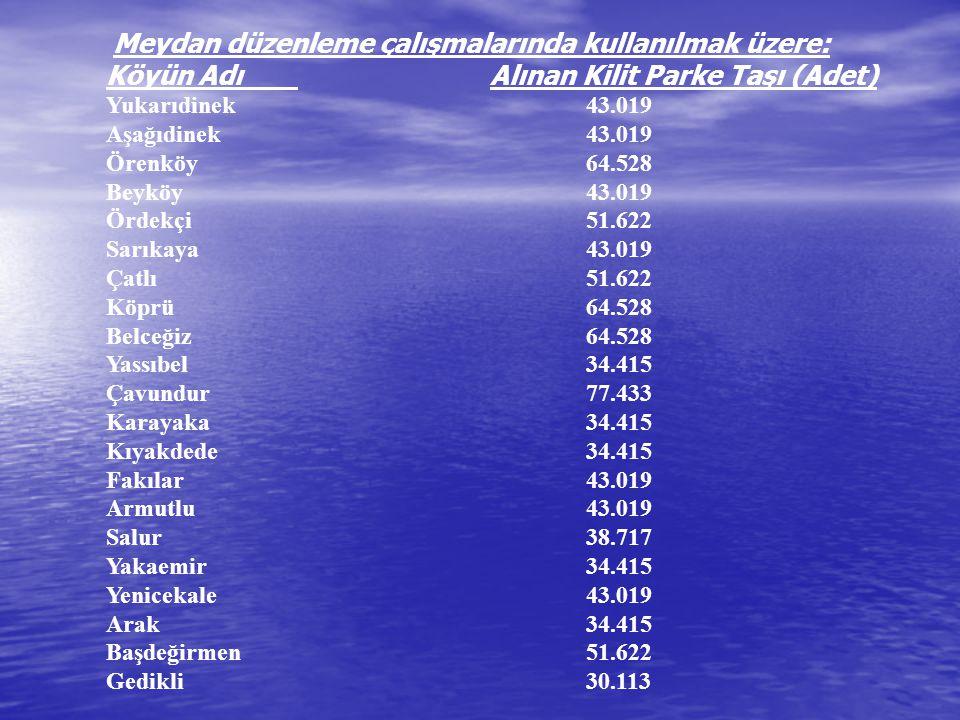 Yeniköy 34.415 Muratbağı 21.510 Çeltek21.510 Aslan doğmuş 30.113 TOPLAM : 1.075.469 3-İl Özel İdare Müdürlüğünden Birliğimiz hesabına aktarılan 17.305.00 YTL.