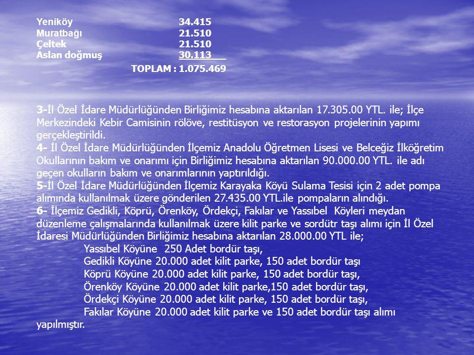 7- Kızıldağ Milli Parkı Su Temin Projesi kapsamında İl Özel İdaresi Müdürlüğü tarafından gönderilen 168.000.00 YTL.
