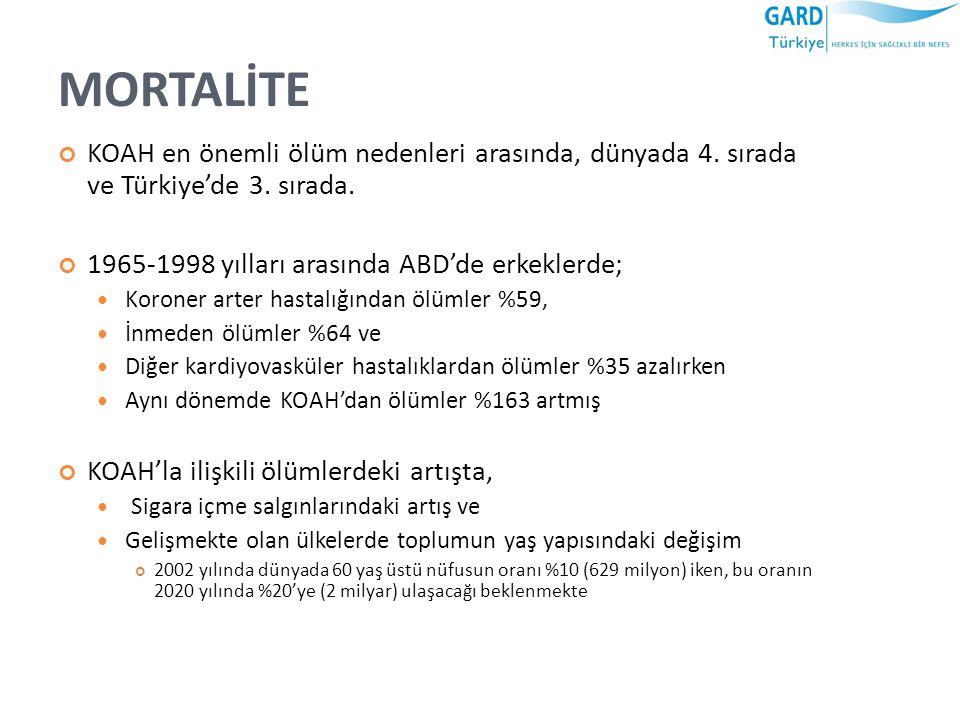 MORTALİTE KOAH en önemli ölüm nedenleri arasında, dünyada 4. sırada ve Türkiye'de 3. sırada. 1965-1998 yılları arasında ABD'de erkeklerde; Koroner art