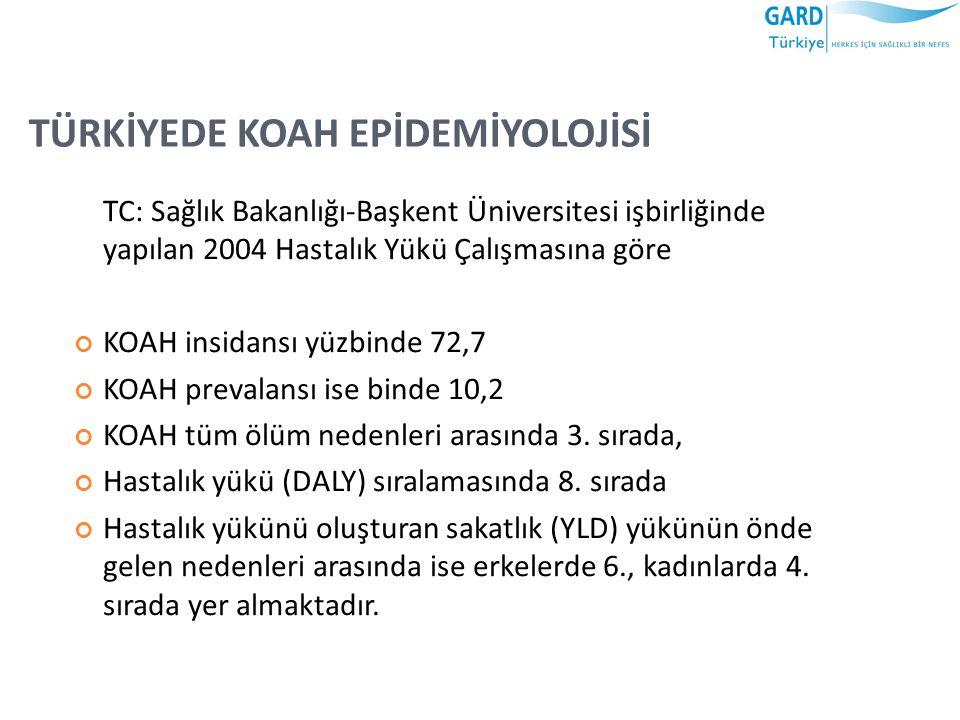 TÜRKİYEDE KOAH EPİDEMİYOLOJİSİ TC: Sağlık Bakanlığı-Başkent Üniversitesi işbirliğinde yapılan 2004 Hastalık Yükü Çalışmasına göre KOAH insidansı yüzbi