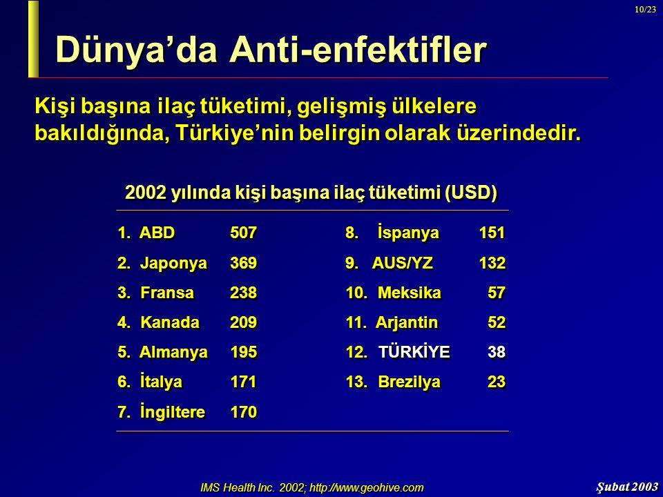 Şubat 2003 10/23 Dünya'da Anti-enfektifler Kişi başına ilaç tüketimi, gelişmiş ülkelere bakıldığında, Türkiye'nin belirgin olarak üzerindedir. 1. ABD5