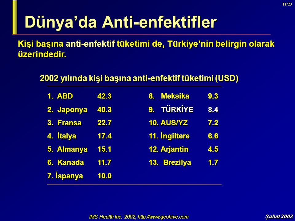 Şubat 2003 11/23 Dünya'da Anti-enfektifler Kişi başına anti-enfektif tüketimi de, Türkiye'nin belirgin olarak üzerindedir. 1. ABD42.38. Meksika 9.3 2.