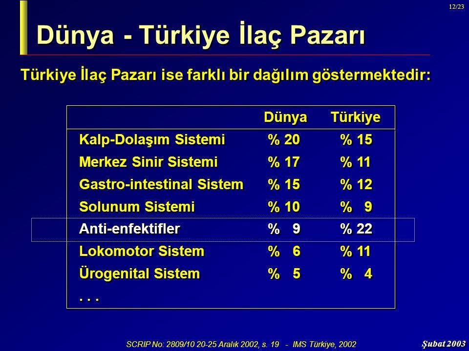 Şubat 2003 12/23 Dünya - Türkiye İlaç Pazarı Türkiye İlaç Pazarı ise farklı bir dağılım göstermektedir: Dünya Türkiye Kalp-Dolaşım Sistemi % 20% 15 Me