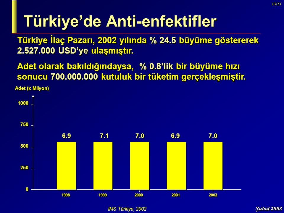 Şubat 2003 13/23 Türkiye'de Anti-enfektifler Türkiye İlaç Pazarı, 2002 yılında % 24.5 büyüme göstererek 2.527.000 USD'ye ulaşmıştır. Adet olarak bakıl