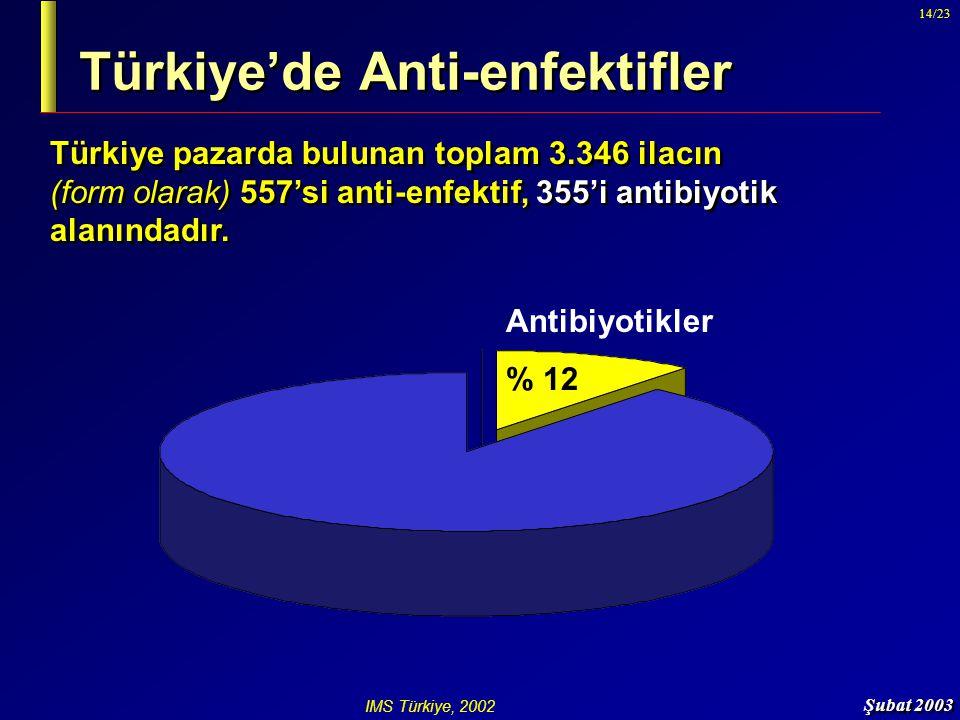 Şubat 2003 14/23 Türkiye'de Anti-enfektifler Türkiye pazarda bulunan toplam 3.346 ilacın (form olarak) 557'si anti-enfektif, 355'i antibiyotik alanınd