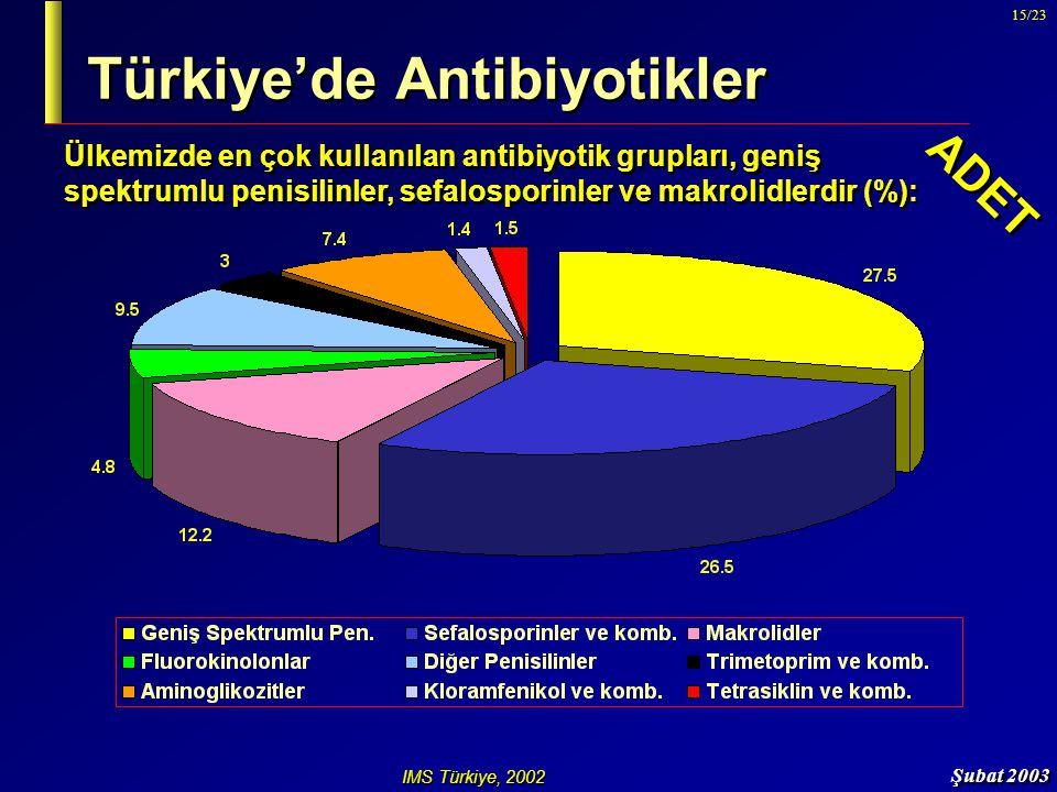 Şubat 2003 15/23 Türkiye'de Antibiyotikler IMS Türkiye, 2002 Ülkemizde en çok kullanılan antibiyotik grupları, geniş spektrumlu penisilinler, sefalosp