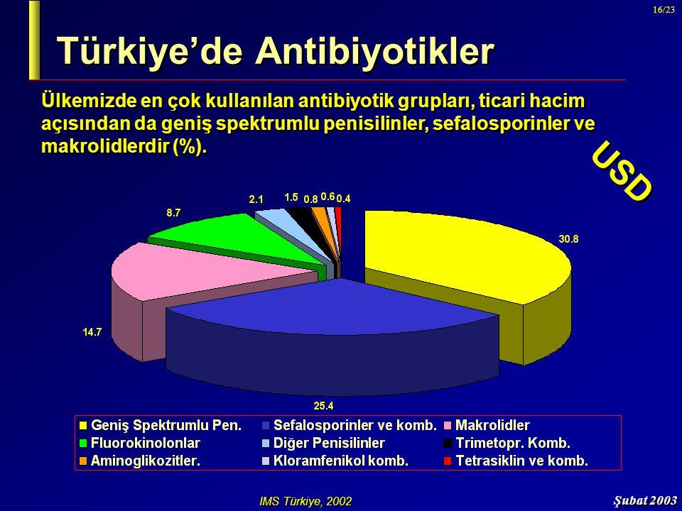 Şubat 2003 16/23 Türkiye'de Antibiyotikler IMS Türkiye, 2002 USD Ülkemizde en çok kullanılan antibiyotik grupları, ticari hacim açısından da geniş spe