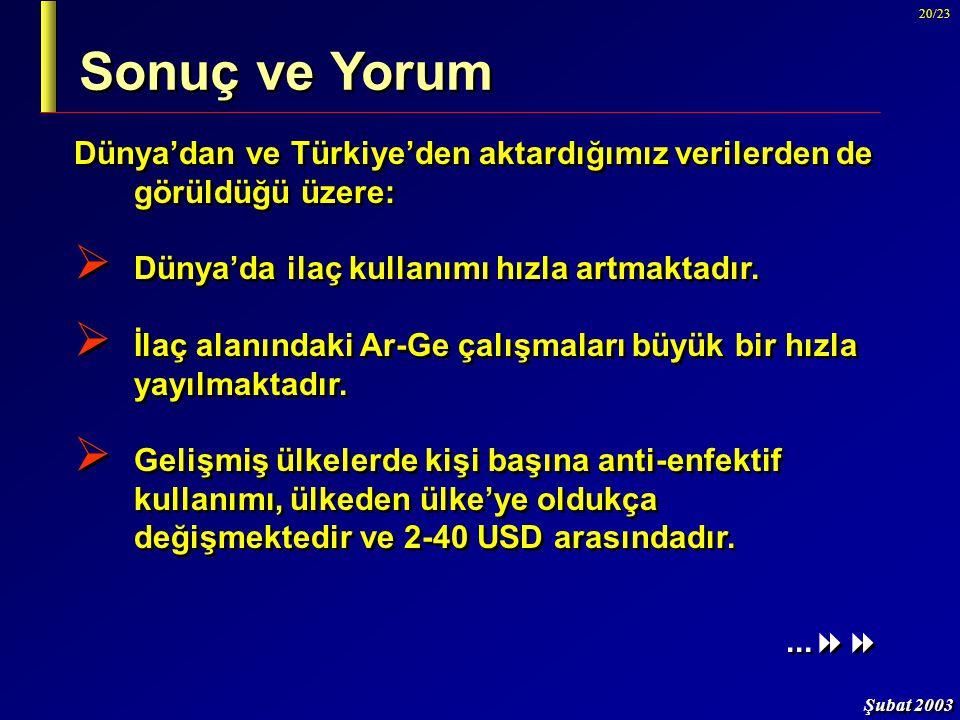 Şubat 2003 20/23 Dünya'dan ve Türkiye'den aktardığımız verilerden de görüldüğü üzere:  Dünya'da ilaç kullanımı hızla artmaktadır.  İlaç alanındaki A