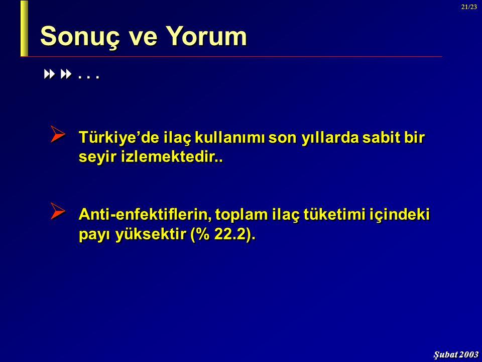 Şubat 2003 21/23 Sonuç ve Yorum  Türkiye'de ilaç kullanımı son yıllarda sabit bir seyir izlemektedir..  Anti-enfektiflerin, toplam ilaç tüketimi içi