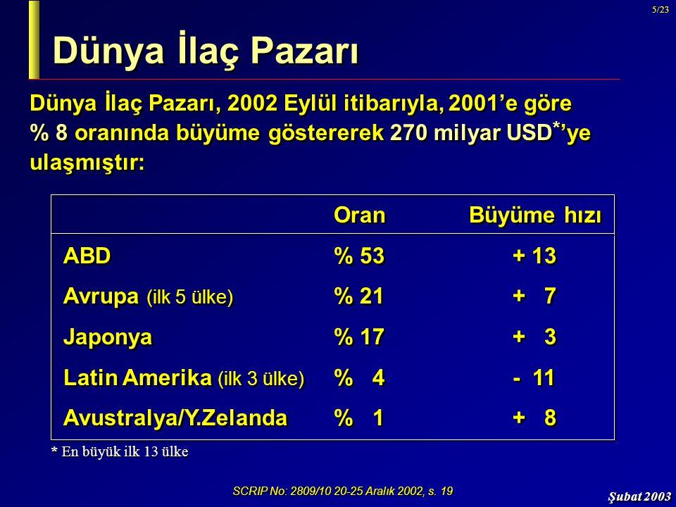 Şubat 2003 5/23 Dünya İlaç Pazarı Dünya İlaç Pazarı, 2002 Eylül itibarıyla, 2001'e göre % 8 oranında büyüme göstererek 270 milyar USD * 'ye ulaşmıştır