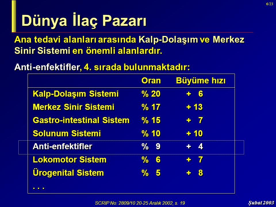 Şubat 2003 17/23 Türkiye'de Antibiyotikler IMS Türkiye, 2002 Son 5 yıl içinde, antibiyotiklerin kullanımı, geniş spektrumlu penisilinler ve sefalosporinler dışında belirgin olarak azalmıştır.