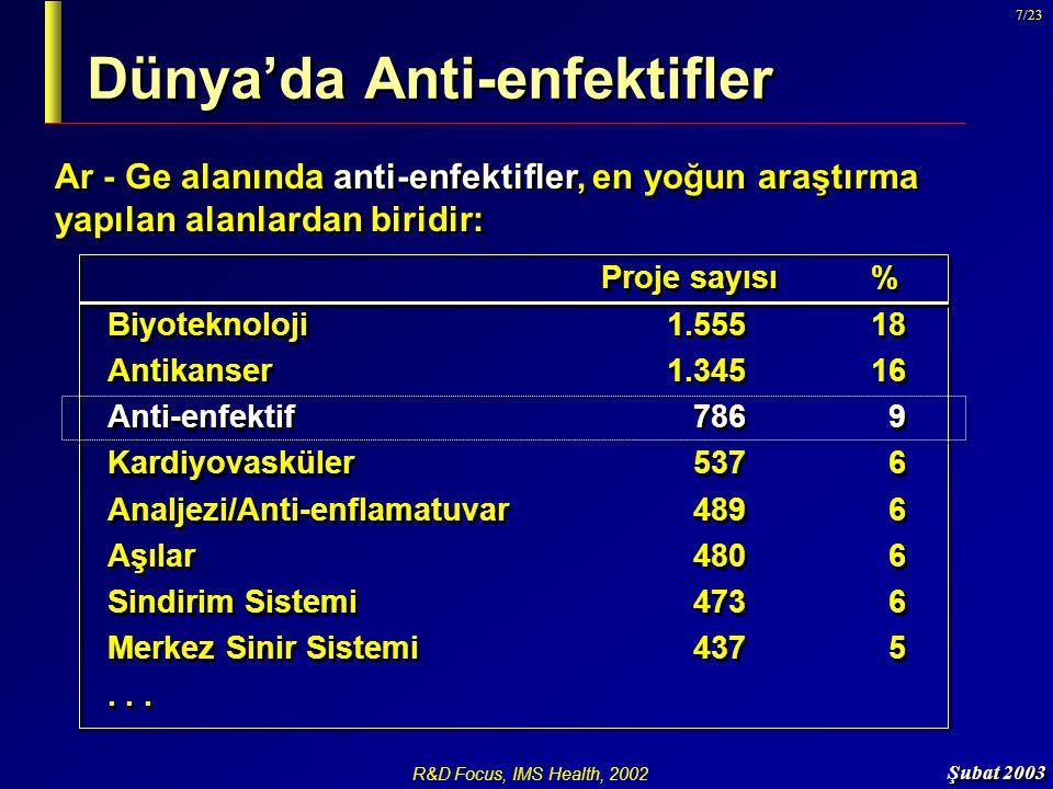 Şubat 2003 7/23 Dünya'da Anti-enfektifler Ar - Ge alanında anti-enfektifler, en yoğun araştırma yapılan alanlardan biridir: Proje sayısı% Biyoteknoloj