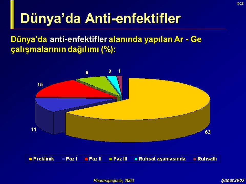 Şubat 2003 19/23 IMS Türkiye, 2002 Türkiye'de Anti-enfektifler USD (X milyon) Adet (X milyon) Ülkemizde, antibiyotik kullanımı, son 3 yılda belirgin bir düşüş göstermiştir.