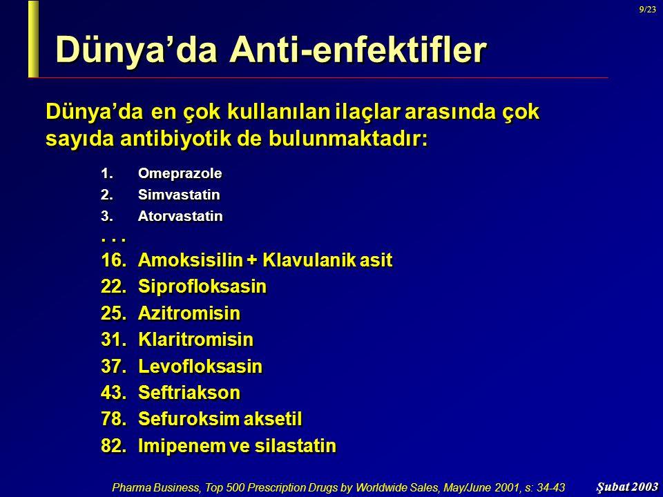 Şubat 2003 9/23 Dünya'da Anti-enfektifler Dünya'da en çok kullanılan ilaçlar arasında çok sayıda antibiyotik de bulunmaktadır: 1. Omeprazole 2. Simvas