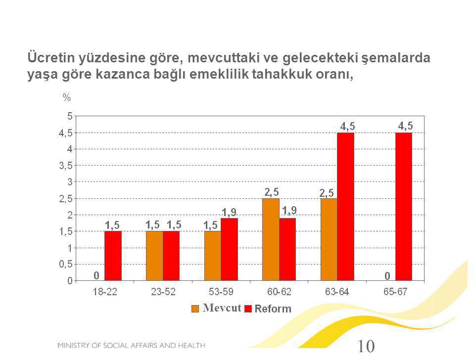 10 Ücretin yüzdesine göre, mevcuttaki ve gelecekteki şemalarda yaşa göre kazanca bağlı emeklilik tahakkuk oranı, % Mevcut