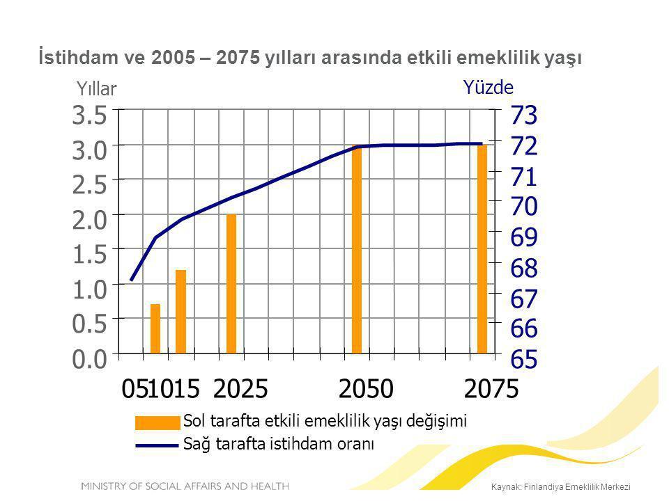 Kaynak: Finlandiya Emeklilik Merkezi İstihdam ve 2005 – 2075 yılları arasında etkili emeklilik yaşı 0.0 0.5 1.0 1.5 2.0 2.5 3.0 3.5 051015202520502075