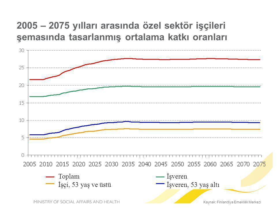 Kaynak: Finlandiya Emeklilik Merkezi 2005 – 2075 yılları arasında özel sektör işçileri şemasında tasarlanmış ortalama katkı oranları Toplam İşçi, 53 y