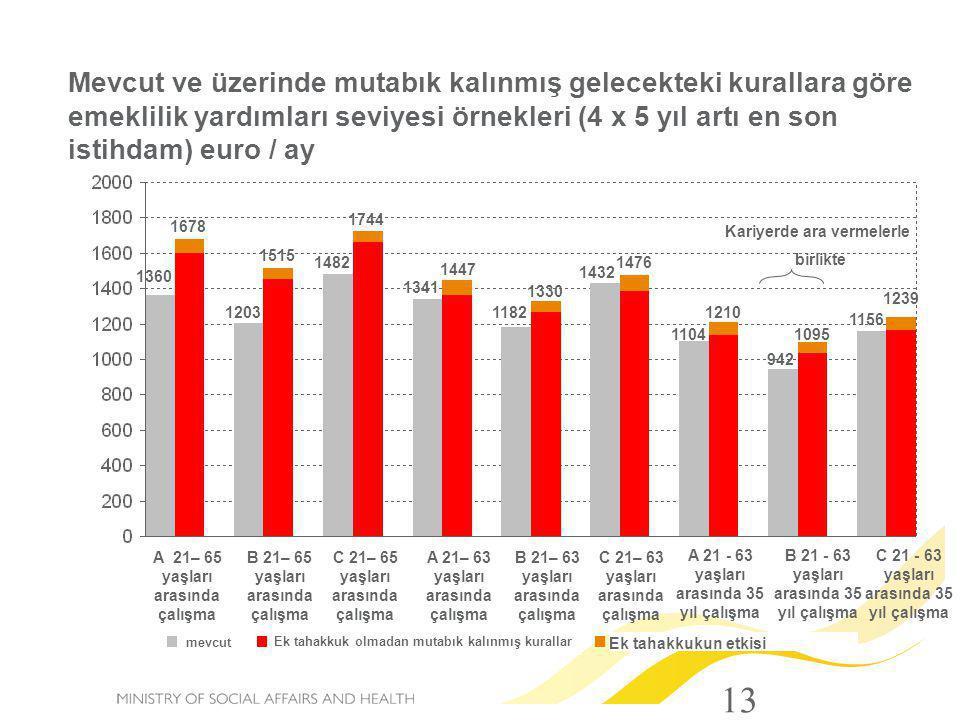 13 Mevcut ve üzerinde mutabık kalınmış gelecekteki kurallara göre emeklilik yardımları seviyesi örnekleri (4 x 5 yıl artı en son istihdam) euro / ay 1
