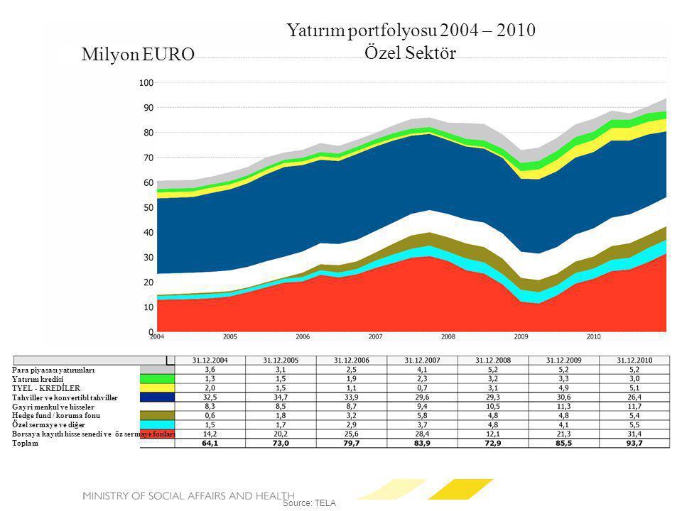 Source: TELA Yatırım portfolyosu 2004 – 2010 Özel Sektör Milyon EURO Para piyasası yatırımları Yatırım kredisi TYEL - KREDİLER Tahviller ve konvertibl