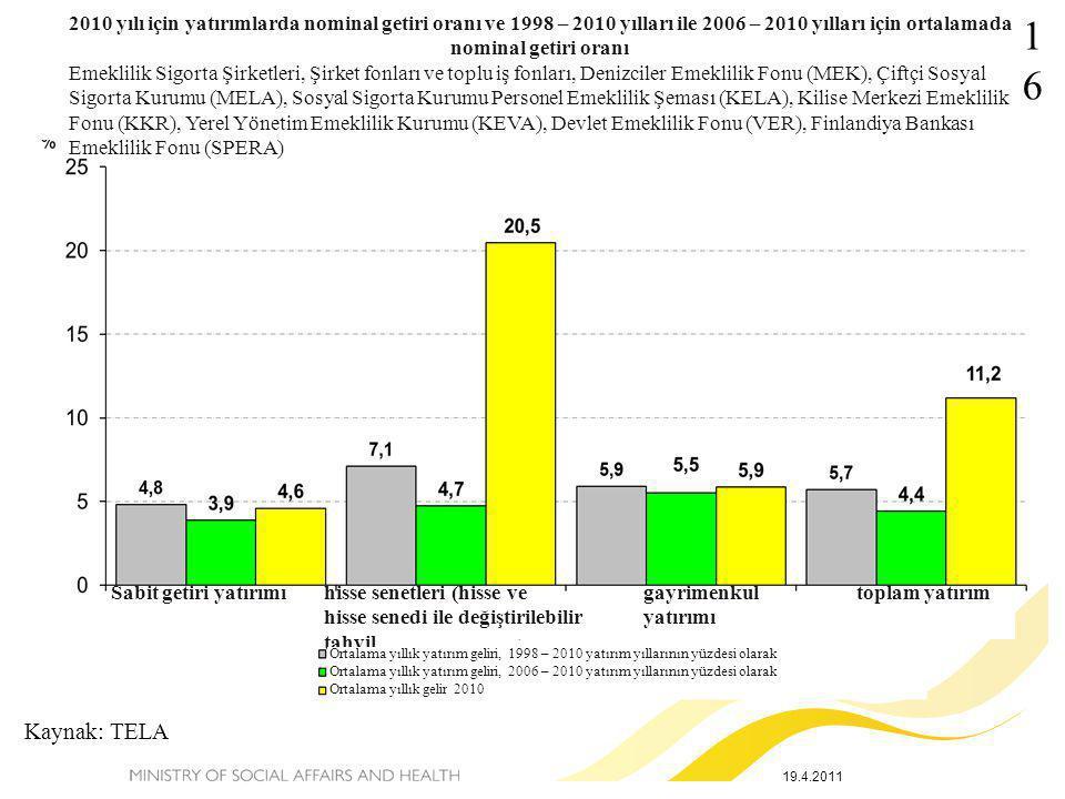 19.4.2011 Kaynak: TELA 16 2010 yılı için yatırımlarda nominal getiri oranı ve 1998 – 2010 yılları ile 2006 – 2010 yılları için ortalamada nominal geti