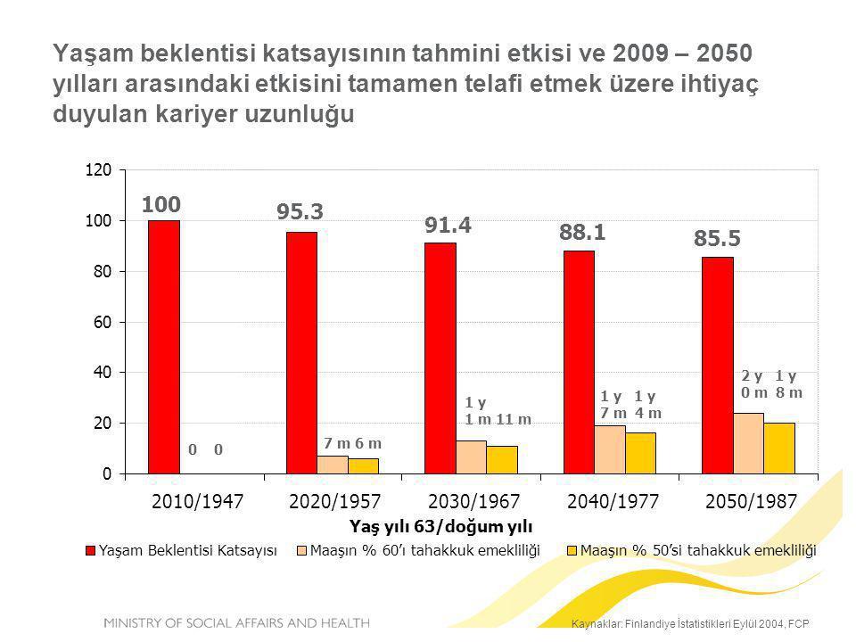 Kaynaklar: Finlandiye İstatistikleri Eylül 2004, FCP Yaşam beklentisi katsayısının tahmini etkisi ve 2009 – 2050 yılları arasındaki etkisini tamamen t