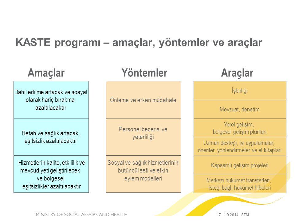 17 1.9.2014 STM KASTE programı – amaçlar, yöntemler ve araçlar Dahil edilme artacak ve sosyal olarak hariç bırakma azaltılacaktır Uzman desteği, iyi u