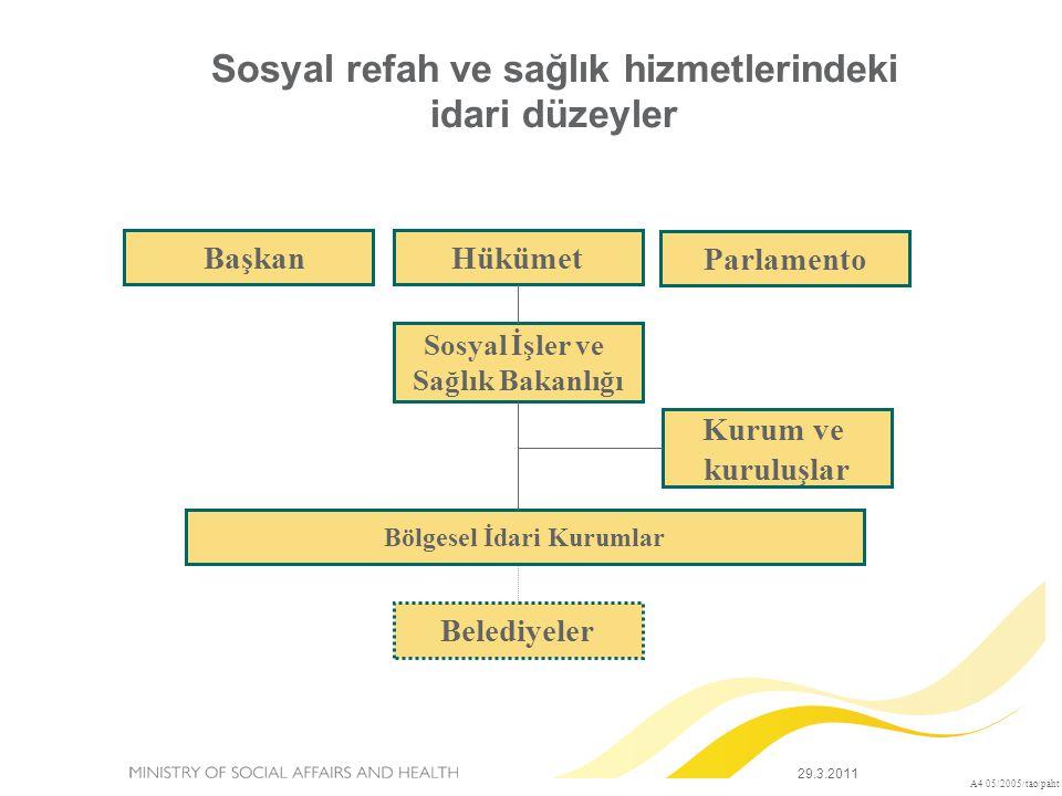 BaşkanHükümet Parlamento Sosyal İşler ve Sağlık Bakanlığı Kurum ve kuruluşlar Bölgesel İdari Kurumlar Belediyeler A4 05/2005/tao/paht Sosyal refah ve