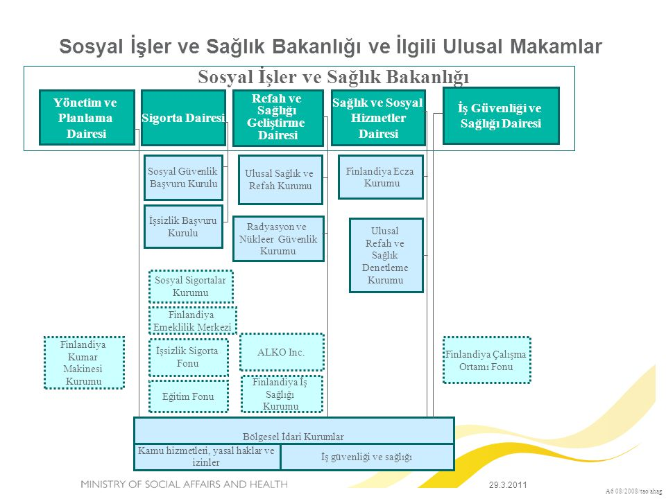 Paydaşlar  Parlamento  Siyasi Partiler  Sosyal Ortaklar  STK'lar  Özel lobi grupları (hasta dernekleri, mesleki dernekler…)