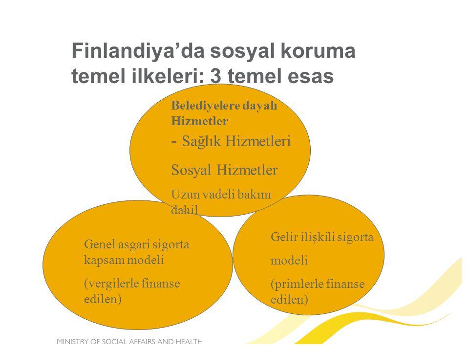 Finlandiya'da sosyal koruma temel ilkeleri: 3 temel esas Genel asgari sigorta kapsam modeli (vergilerle finanse edilen) Gelir ilişkili sigorta modeli