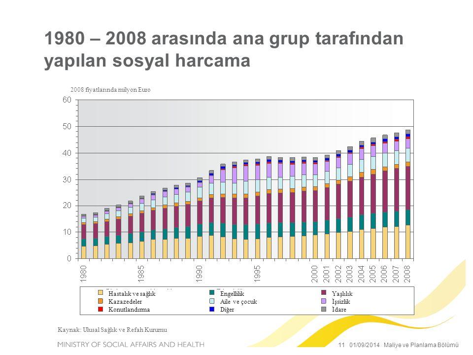 11 01/09/2014 Maliye ve Planlama Bölümü 1980 – 2008 arasında ana grup tarafından yapılan sosyal harcama 2008 fiyatlarında milyon Euro Kaynak: Ulusal Sağlık ve Refah Kurumu Hastalık ve sağlık Kazazedeler Konutlandırma Engellilik Aile ve çocuk Diğer Yaşlılık İşsizlik İdare