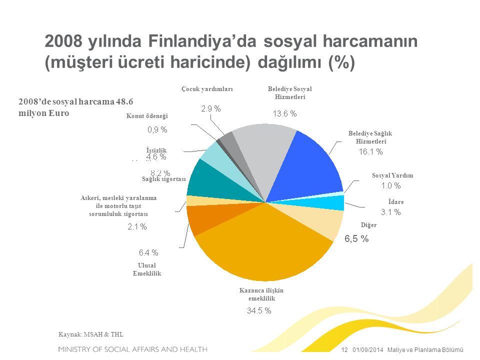 12 01/09/2014 Maliye ve Planlama Bölümü 2008 yılında Finlandiya'da sosyal harcamanın (müşteri ücreti haricinde) dağılımı (%) 2008'de sosyal harcama 48.6 milyon Euro Kaynak: MSAH & THL Belediye Sağlık Hizmetleri Sosyal Yardım İdare Diğer Kazanca ilişkin emeklilik Ulusal Emeklilik Askeri, mesleki yaralanma ile motorlu taşıt sorumluluk sigortası Konut ödeneği İşsizlik Sağlık sigortası Belediye Sosyal Hizmetleri Çocuk yardımları
