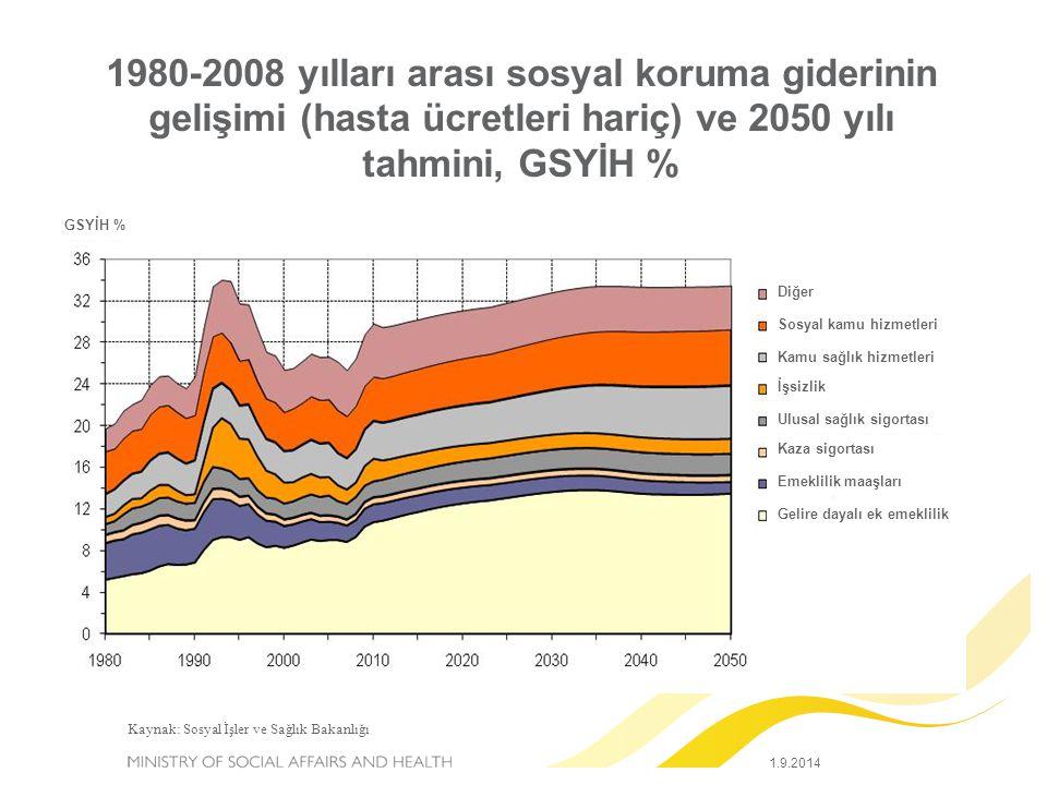 1980-2008 yılları arası sosyal koruma giderinin gelişimi (hasta ücretleri hariç) ve 2050 yılı tahmini, GSYİH % Kaynak: Sosyal İşler ve Sağlık Bakanlığ