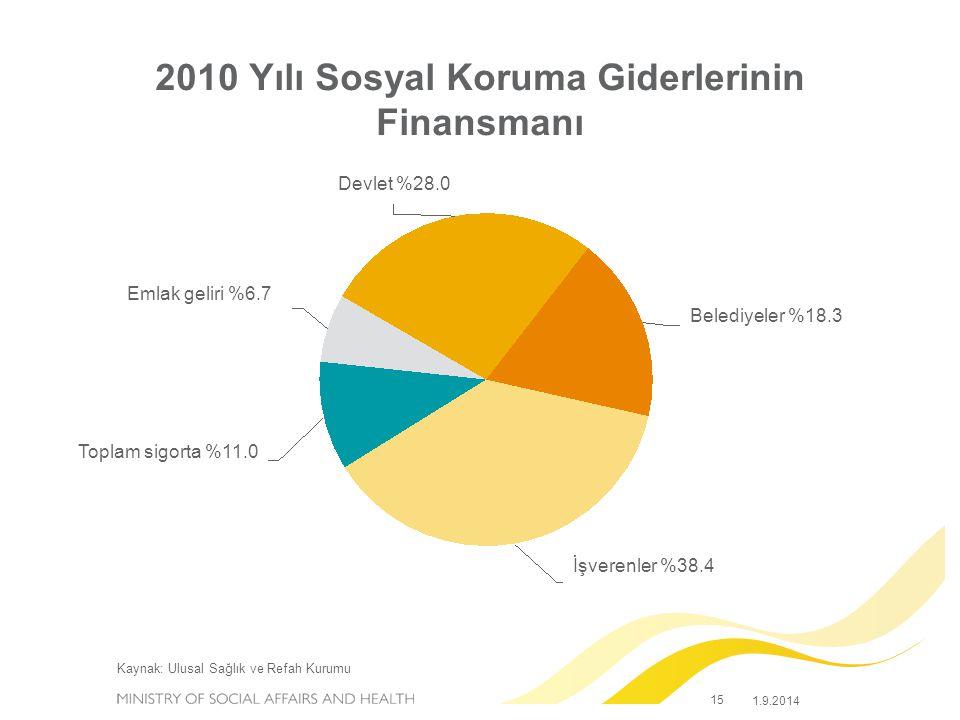 15 1.9.2014 2010 Yılı Sosyal Koruma Giderlerinin Finansmanı Kaynak: Ulusal Sağlık ve Refah Kurumu Devlet %28.0 Emlak geliri %6.7 Belediyeler %18.3 Toplam sigorta %11.0 İşverenler %38.4