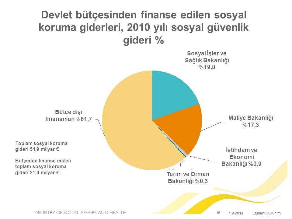 Etunimi Sukunimi 16 1.9.2014 Devlet bütçesinden finanse edilen sosyal koruma giderleri, 2010 yılı sosyal güvenlik gideri % Toplam sosyal koruma gideri 54,9 milyar € Bütçeden finanse edilen toplam sosyal koruma gideri 21,0 milyar € Sosyal İşler ve Sağlık Bakanlığı %19,8 Maliye Bakanlığı %17,3 İstihdam ve Ekonomi Bakanlığı %0,9 Tarım ve Orman Bakanlığı %0,3 Bütçe dışı finansman %61,7