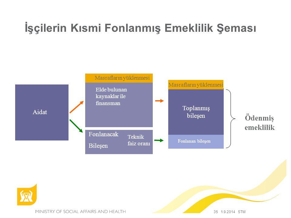 35 1.9.2014 STM İşçilerin Kısmi Fonlanmış Emeklilik Şeması Aidat Elde bulunan kaynaklar ile finansman Fonlanacak Bileşen Masrafların yüklenmesi Toplan