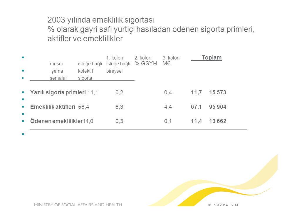 36 1.9.2014 STM 2003 yılında emeklilik sigortası % olarak gayri safi yurtiçi hasıladan ödenen sigorta primleri, aktifler ve emeklilikler  1.