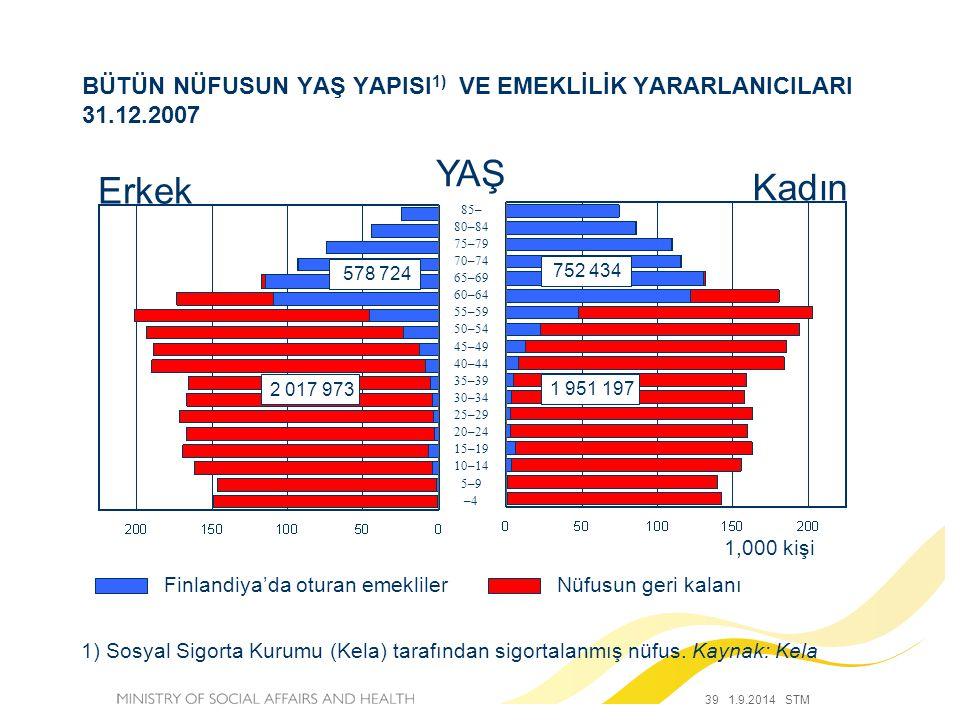 39 1.9.2014 STM BÜTÜN NÜFUSUN YAŞ YAPISI 1) VE EMEKLİLİK YARARLANICILARI 31.12.2007 1) Sosyal Sigorta Kurumu (Kela) tarafından sigortalanmış nüfus. Ka
