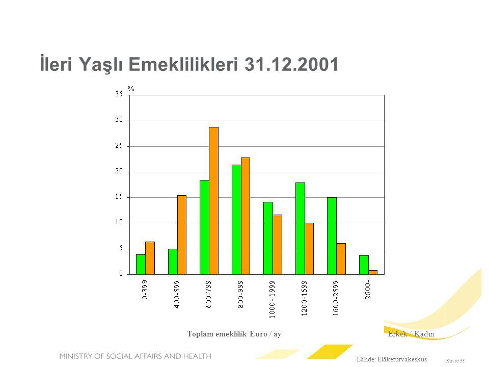 İleri Yaşlı Emeklilikleri 31.12.2001 Lähde: Eläketurvakeskus Kuvio 33 Erkek / Kadın Toplam emeklilik Euro / ay