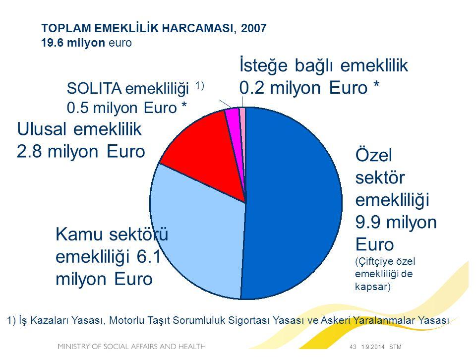 43 1.9.2014 STM TOPLAM EMEKLİLİK HARCAMASI, 2007 19.6 milyon euro 1) İş Kazaları Yasası, Motorlu Taşıt Sorumluluk Sigortası Yasası ve Askeri Yaralanmalar Yasası İsteğe bağlı emeklilik 0.2 milyon Euro * SOLITA emekliliği 1) 0.5 milyon Euro * Ulusal emeklilik 2.8 milyon Euro Özel sektör emekliliği 9.9 milyon Euro (Çiftçiye özel emekliliği de kapsar) Kamu sektörü emekliliği 6.1 milyon Euro