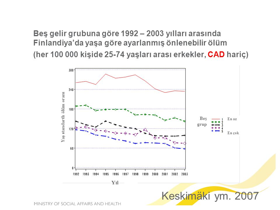 Beş gelir grubuna göre 1992 – 2003 yılları arasında Finlandiya'da yaşa göre ayarlanmış önlenebilir ölüm (her 100 000 kişide 25-74 yaşları arası erkekler, CAD hariç) Keskimäki ym.