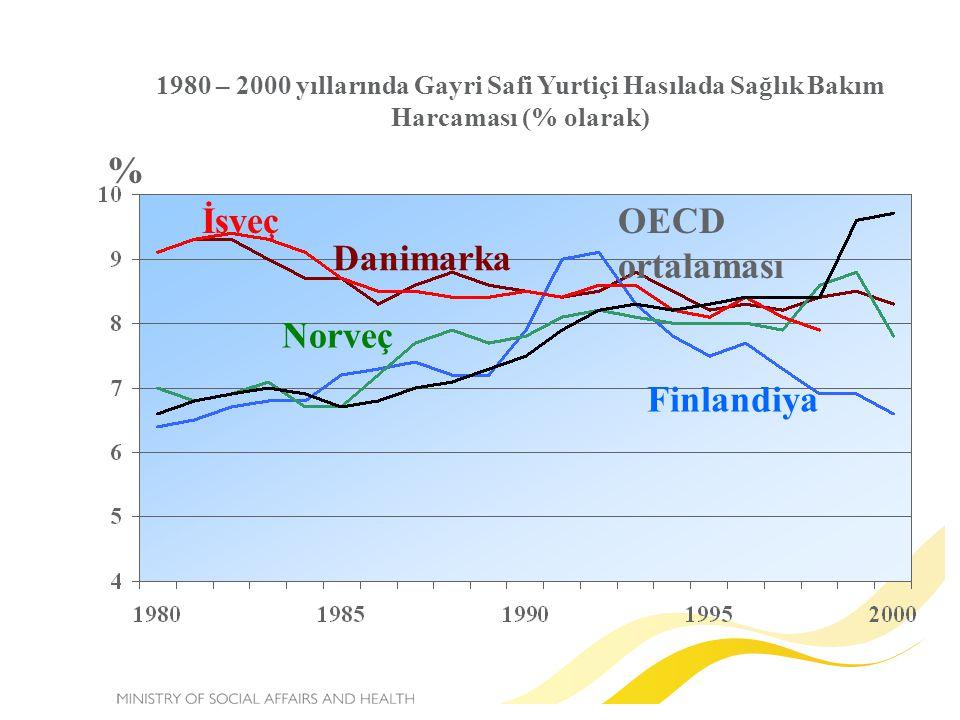 1980 – 2000 yıllarında Gayri Safi Yurtiçi Hasılada Sağlık Bakım Harcaması (% olarak) Finlandiya OECD ortalaması Norveç İsveç Danimarka %