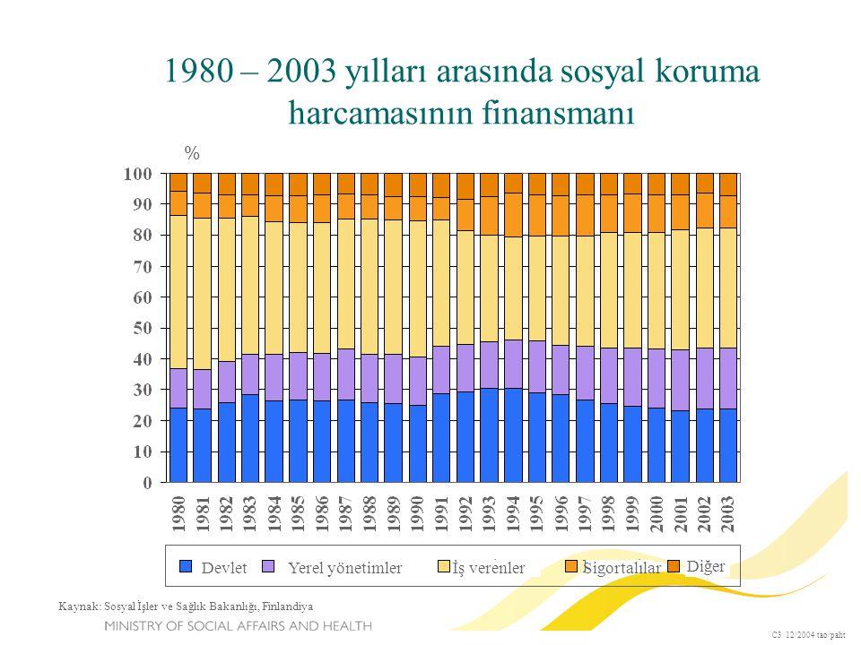 1980 – 2003 yılları arasında sosyal koruma harcamasının finansmanı % C3 12/2004 tao/paht Kaynak: Sosyal İşler ve Sağlık Bakanlığı, Finlandiya DevletYerel yönetimlerİş verenlerSigortalılar Diğer