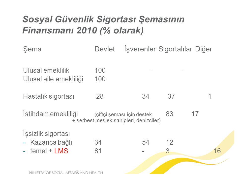 Sosyal Güvenlik Sigortası Şemasının Finansmanı 2010 (% olarak) ŞemaDevlet İşverenler Sigortalılar Diğer Ulusal emeklilik 100 - - Ulusal aile emekliliğ
