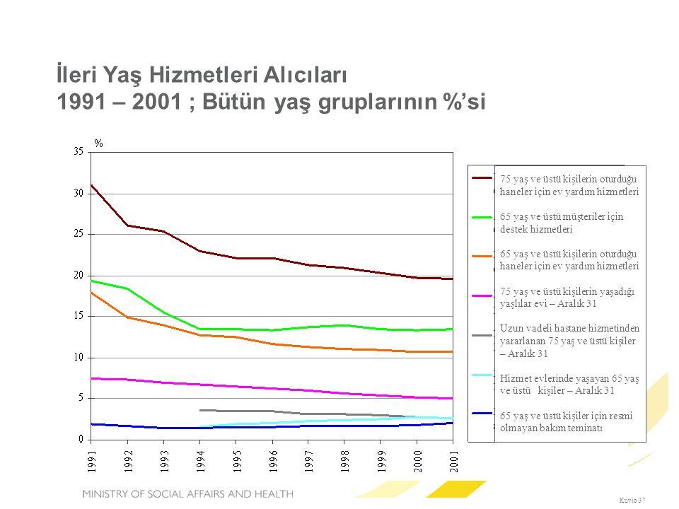İleri Yaş Hizmetleri Alıcıları 1991 – 2001 ; Bütün yaş gruplarının %'si Kuvio 37 75 yaş ve üstü kişilerin oturduğu haneler için ev yardım hizmetleri 6
