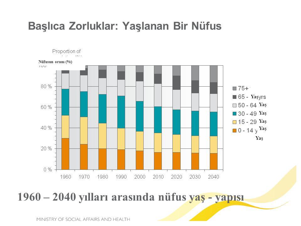 Başlıca Zorluklar: Yaşlanan Bir Nüfus 1960 – 2040 yılları arasında nüfus yaş - yapısı Nüfusun oranı (%) Yaş