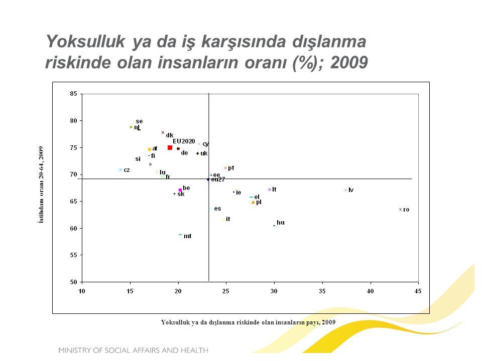 Yoksulluk ya da iş karşısında dışlanma riskinde olan insanların oranı (%); 2009 Yoksulluk ya da dışlanma riskinde olan insanların payı, 2009 İstihdam oranı 20-64, 2009