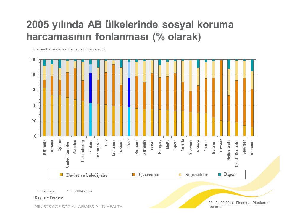 80 01/09/2014 Finans ve Planlama Bölümü 2005 yılında AB ülkelerinde sosyal koruma harcamasının fonlanması (% olarak) Finansör başına sosyal harcama fonu oranı (%) * = tahmini ** = 2004 verisi Kaynak: Eurostat Devlet ve belediyeler İşverenlerSigortalılar Diğer