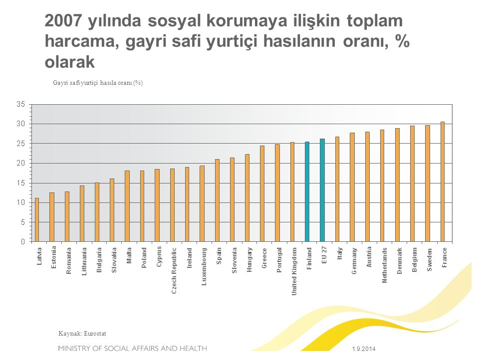 2007 yılında sosyal korumaya ilişkin toplam harcama, gayri safi yurtiçi hasılanın oranı, % olarak Gayri safi yurtiçi hasıla oranı (%) Kaynak: Eurostat