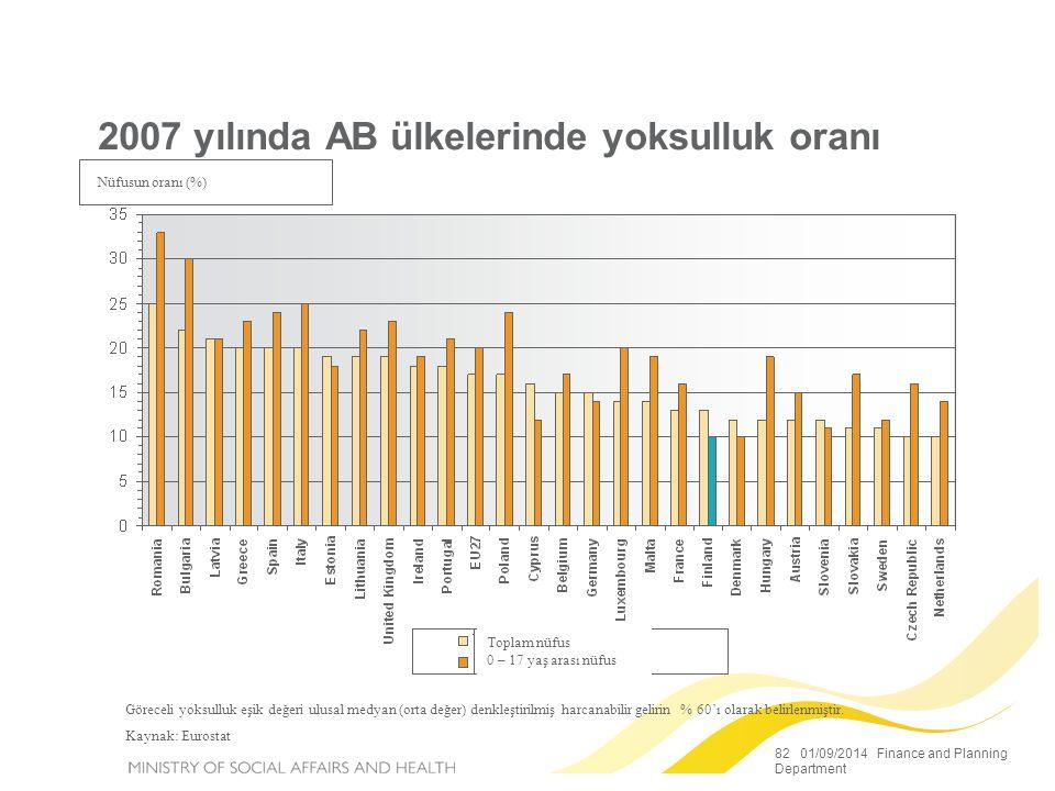 82 01/09/2014 Finance and Planning Department 2007 yılında AB ülkelerinde yoksulluk oranı Proportion of population (%) Göreceli yoksulluk eşik değeri ulusal medyan (orta değer) denkleştirilmiş harcanabilir gelirin % 60'ı olarak belirlenmiştir.